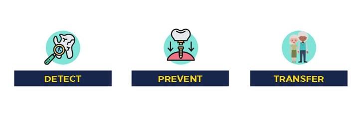 Detect Prevent Transfer
