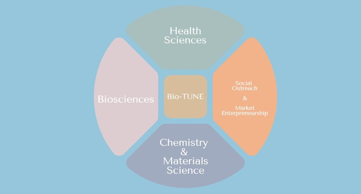 Integrated Science BioTUNE